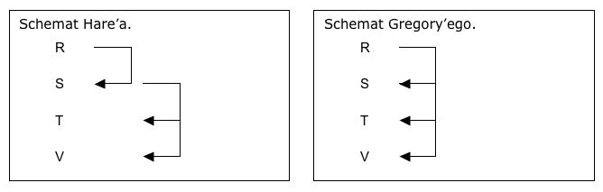 Schemat Hare'a vs. schemat Gregory'ego