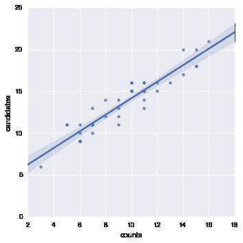 Liczba przeliczeń a liczba kandydatów (Irlandia 2016)